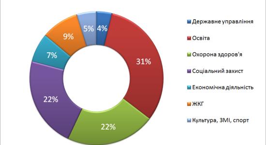 vudatku-budget-2012